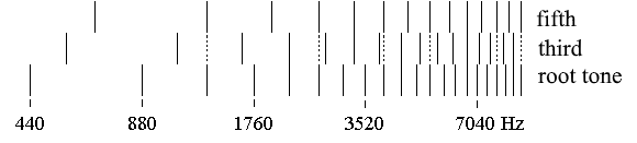 Sound spectrum of a major triad